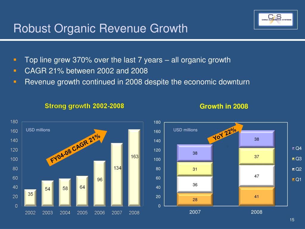 Robust Organic Revenue Growth