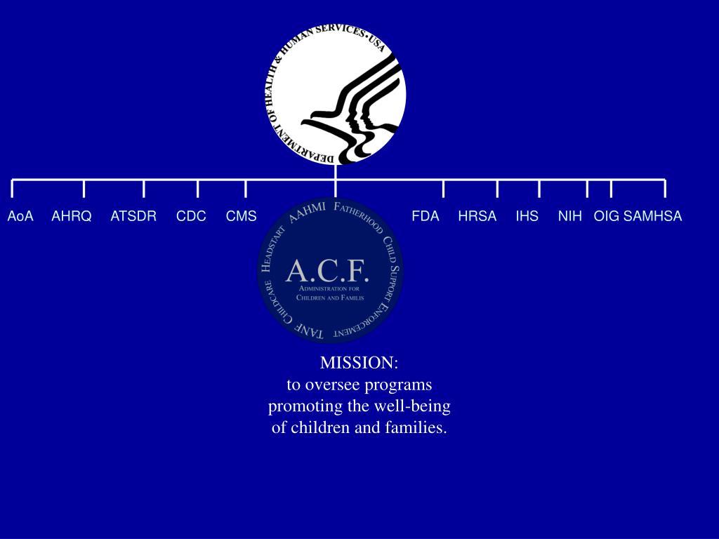 AoA     AHRQ     ATSDR     CDC     CMS                                        FDA     HRSA     IHS     NIH   OIG SAMHSA