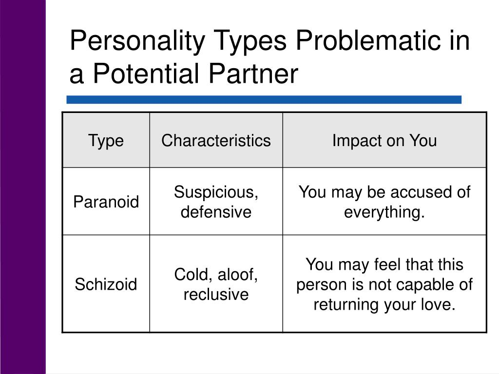 Personality Types Problematic in a Potential Partner