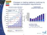 changes in trading patterns continue to reshape marketplace requirements