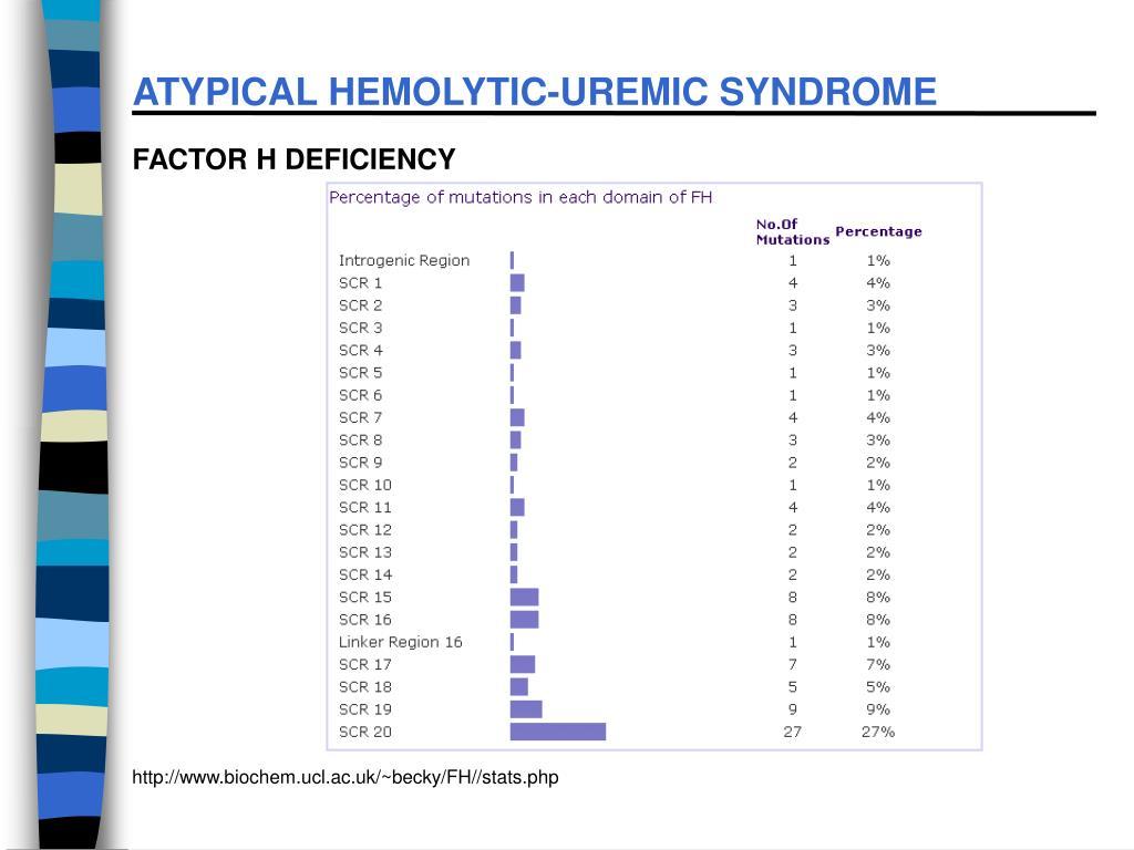 ATYPICAL HEMOLYTIC-UREMIC SYNDROME