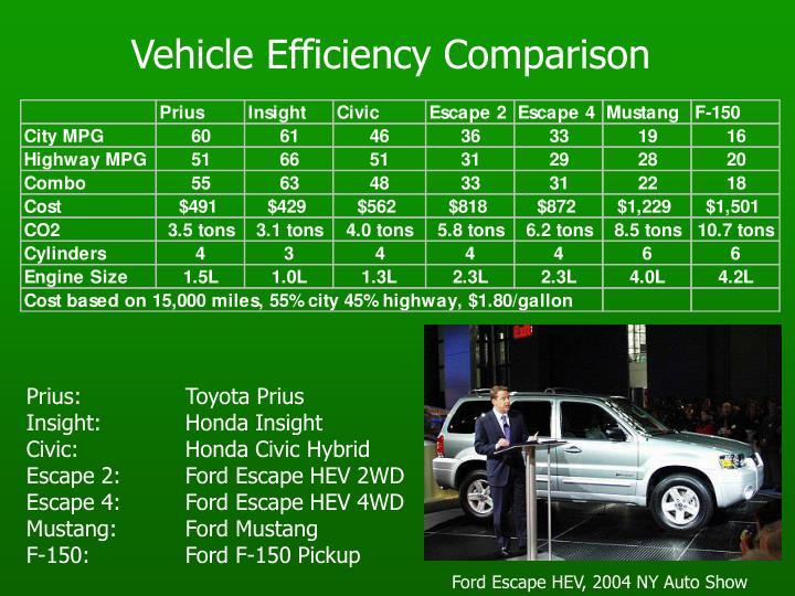 Vehicle Efficiency Comparison