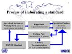 process of elaborating a standard