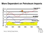 more dependent on petroleum imports