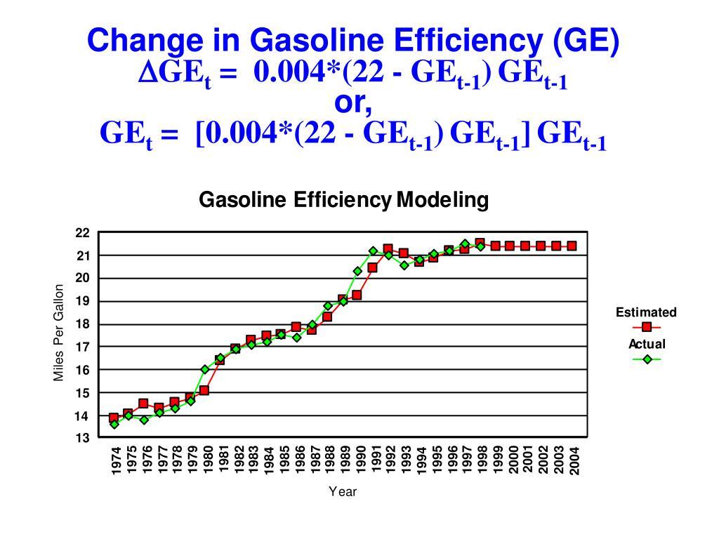 Change in Gasoline Efficiency (GE)