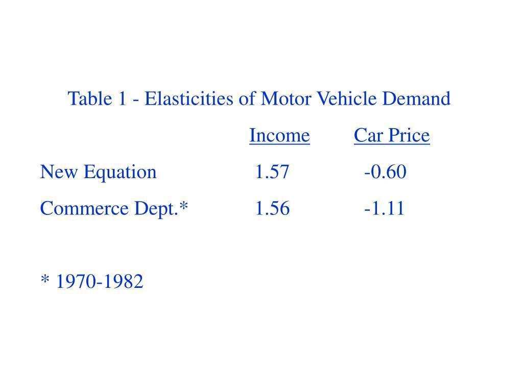 Table 1 - Elasticities of Motor Vehicle Demand