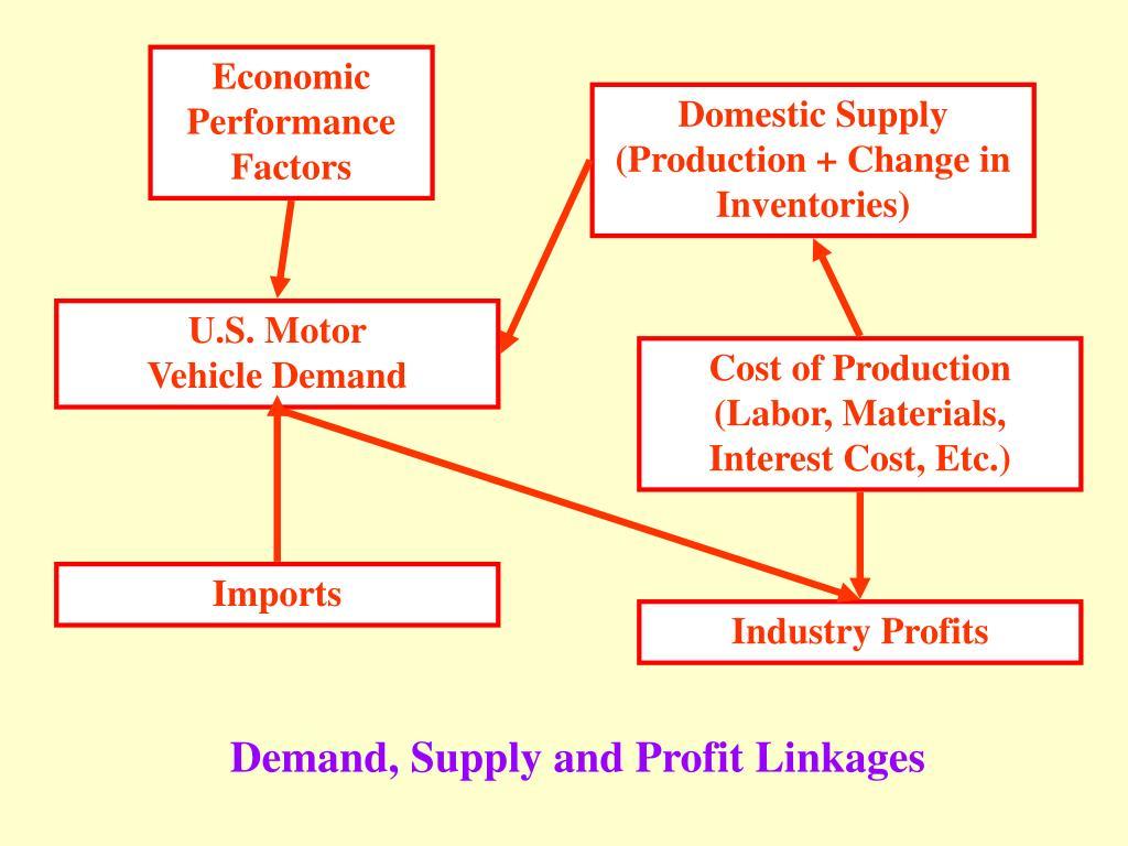 Economic Performance