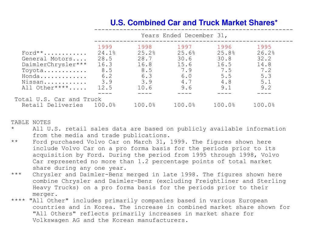 U.S. Combined Car and Truck Market Shares*