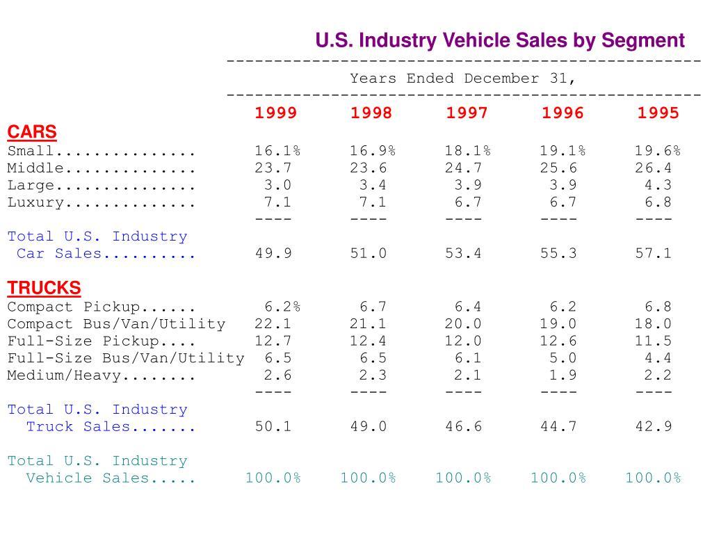 U.S. Industry Vehicle Sales by Segment