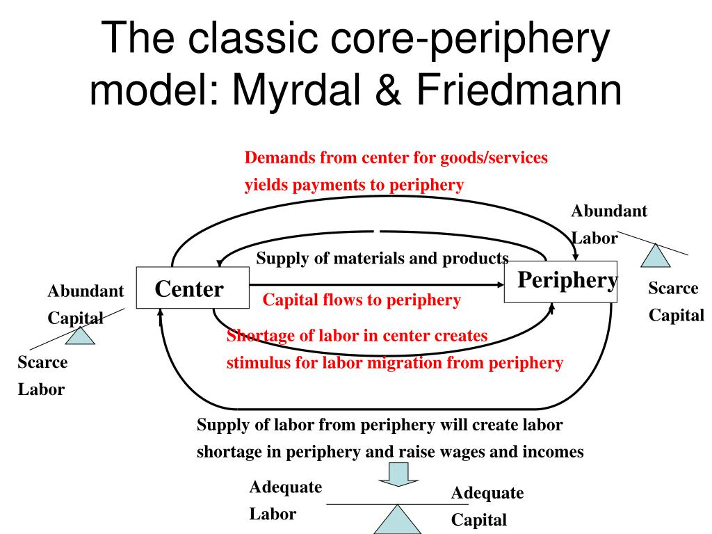 the classic core periphery model myrdal friedmann l.