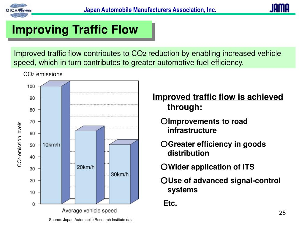 Improving Traffic Flow