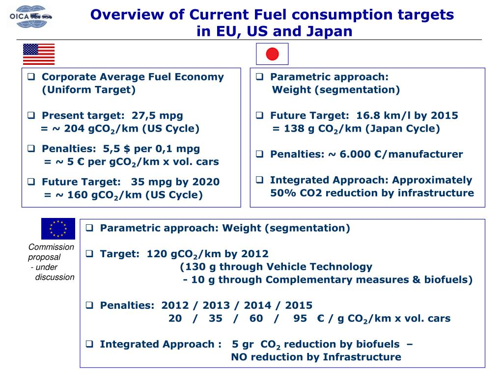 Overview of Current Fuel consumption targets