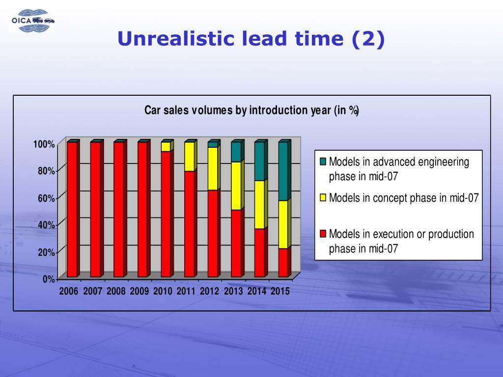 Unrealistic lead time (2)