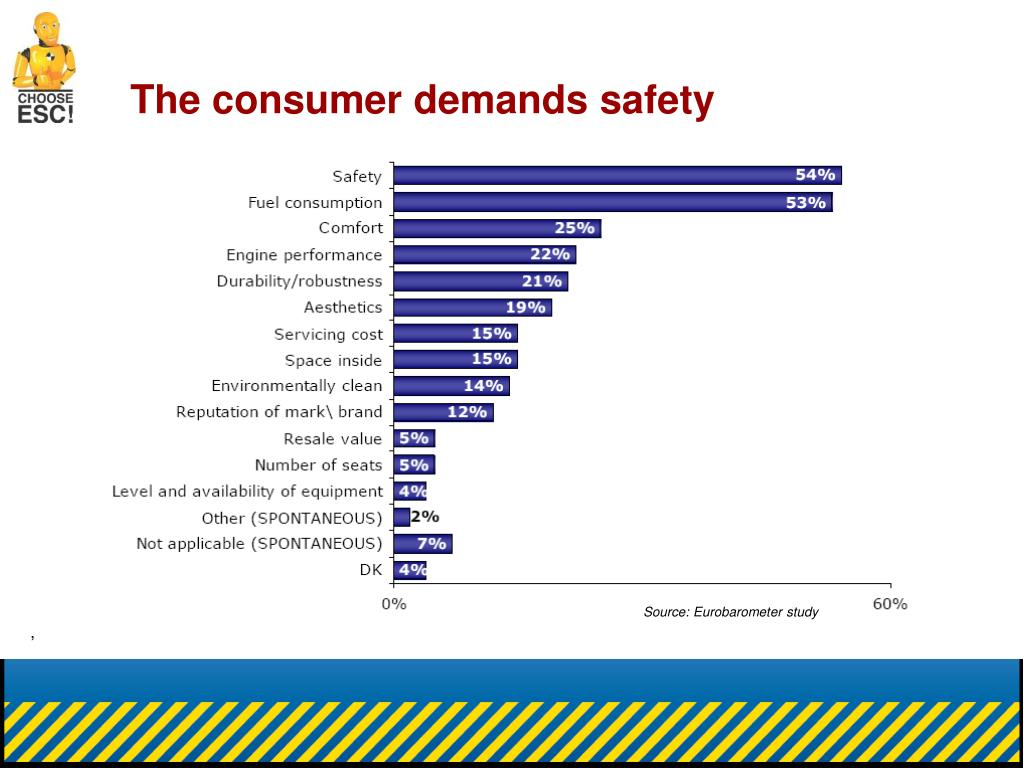 The consumer demands safety