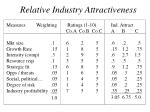 relative industry attractiveness