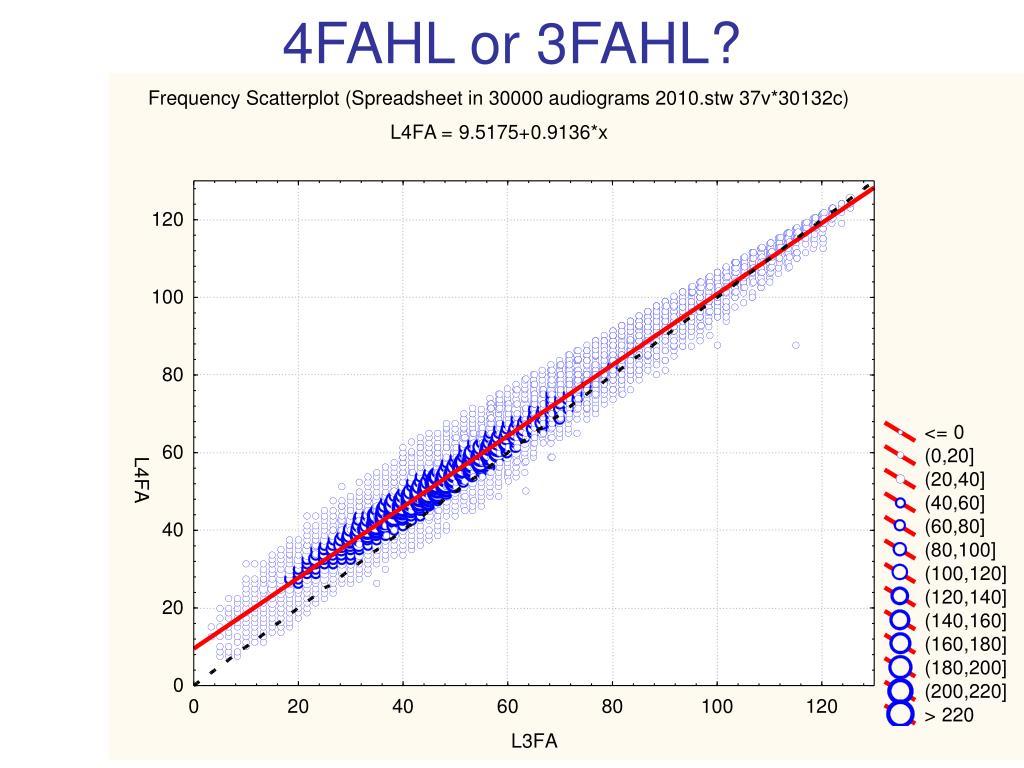 4FAHL or 3FAHL?