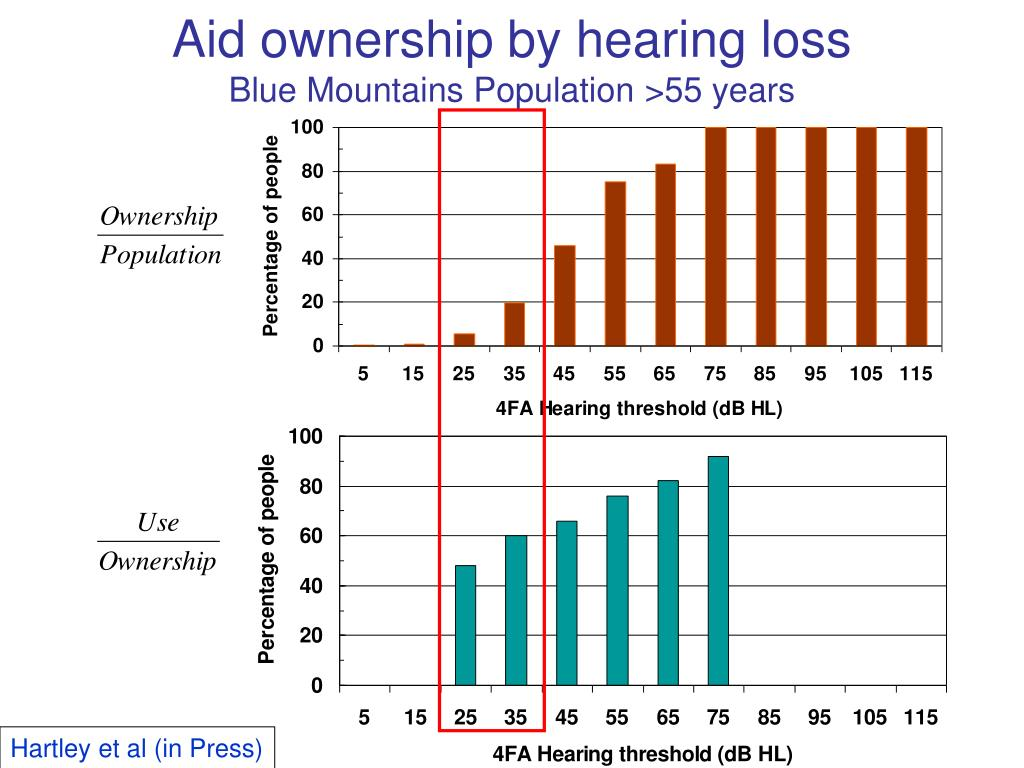Aid ownership by hearing loss