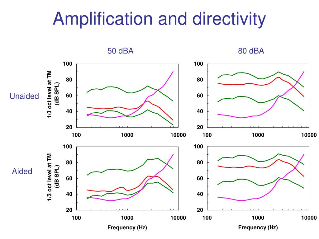 Amplification and directivity