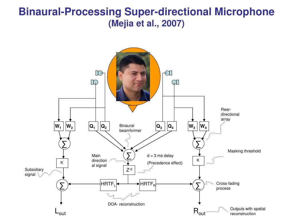 Binaural-Processing Super-directional Microphone