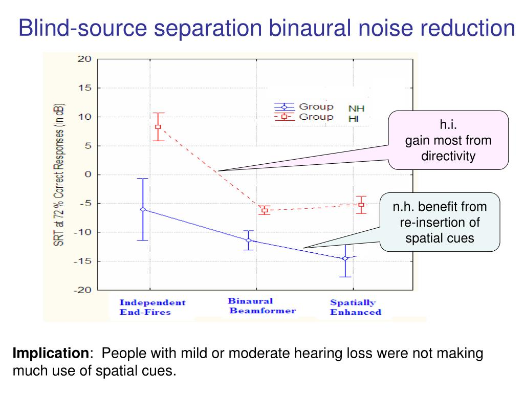 Blind-source separation binaural noise reduction