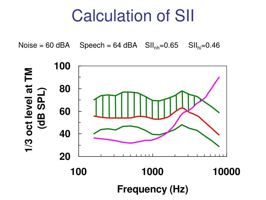 Calculation of SII