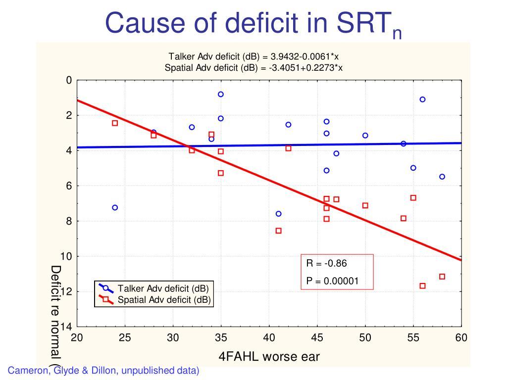 Cause of deficit in SRT