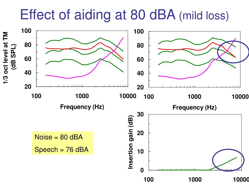 Effect of aiding at 80 dBA