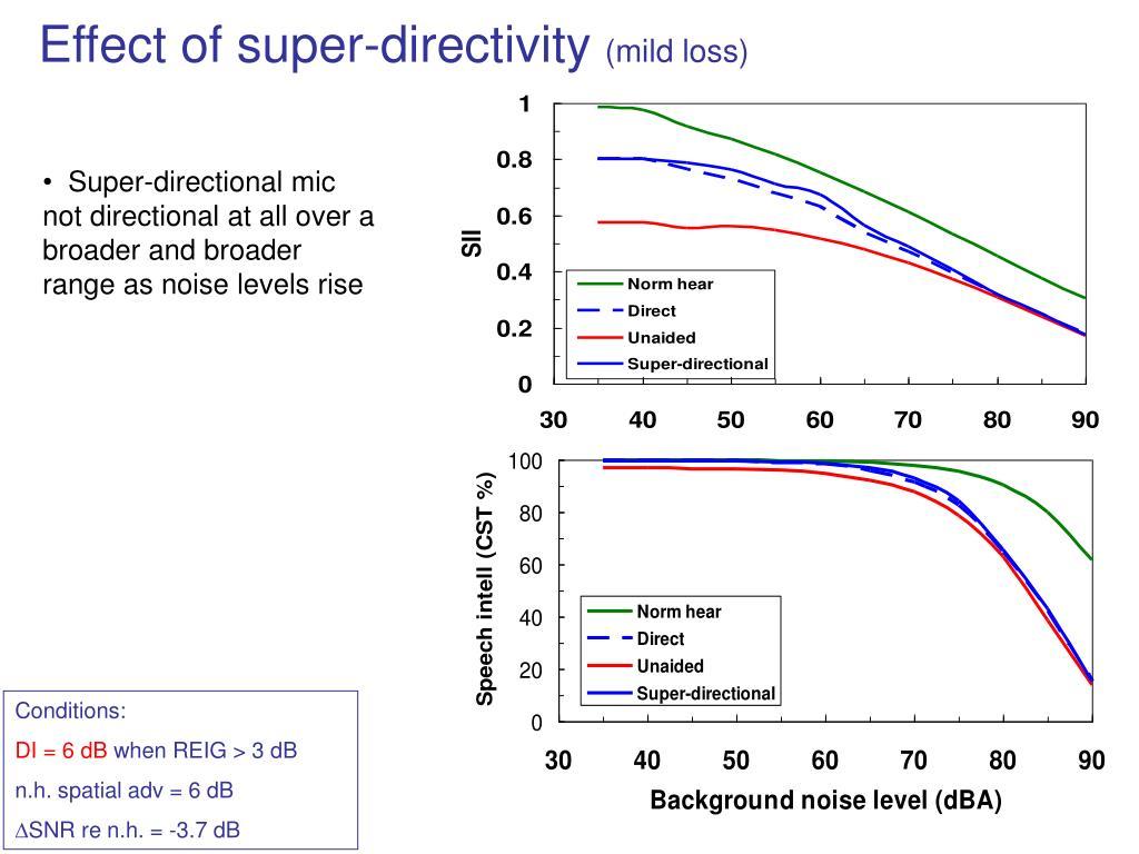 Effect of super-directivity