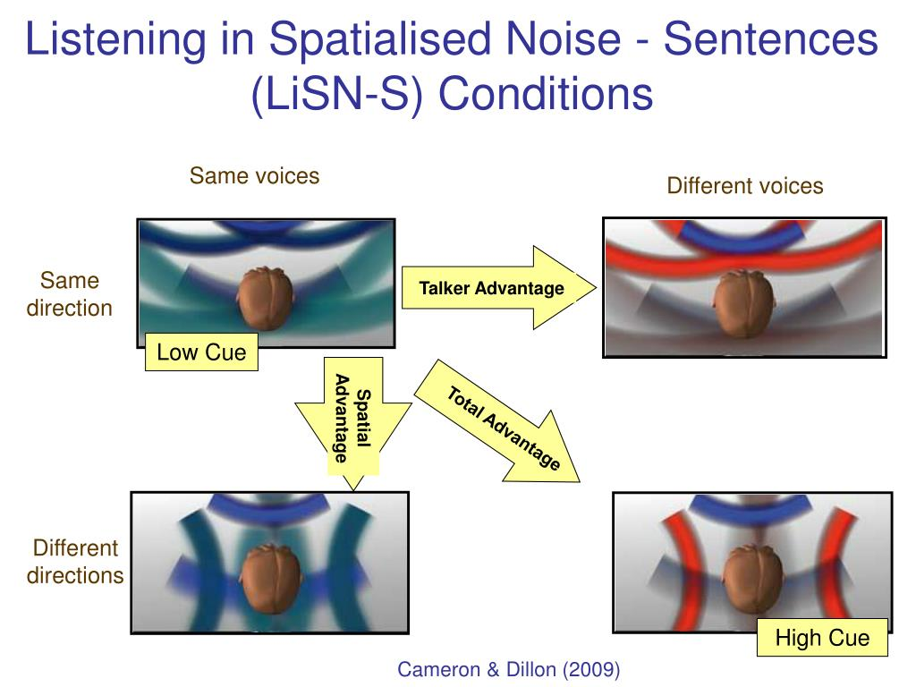 Listening in Spatialised Noise - Sentences