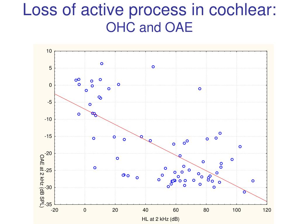 Loss of active process in cochlear: