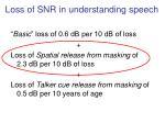 loss of snr in understanding speech