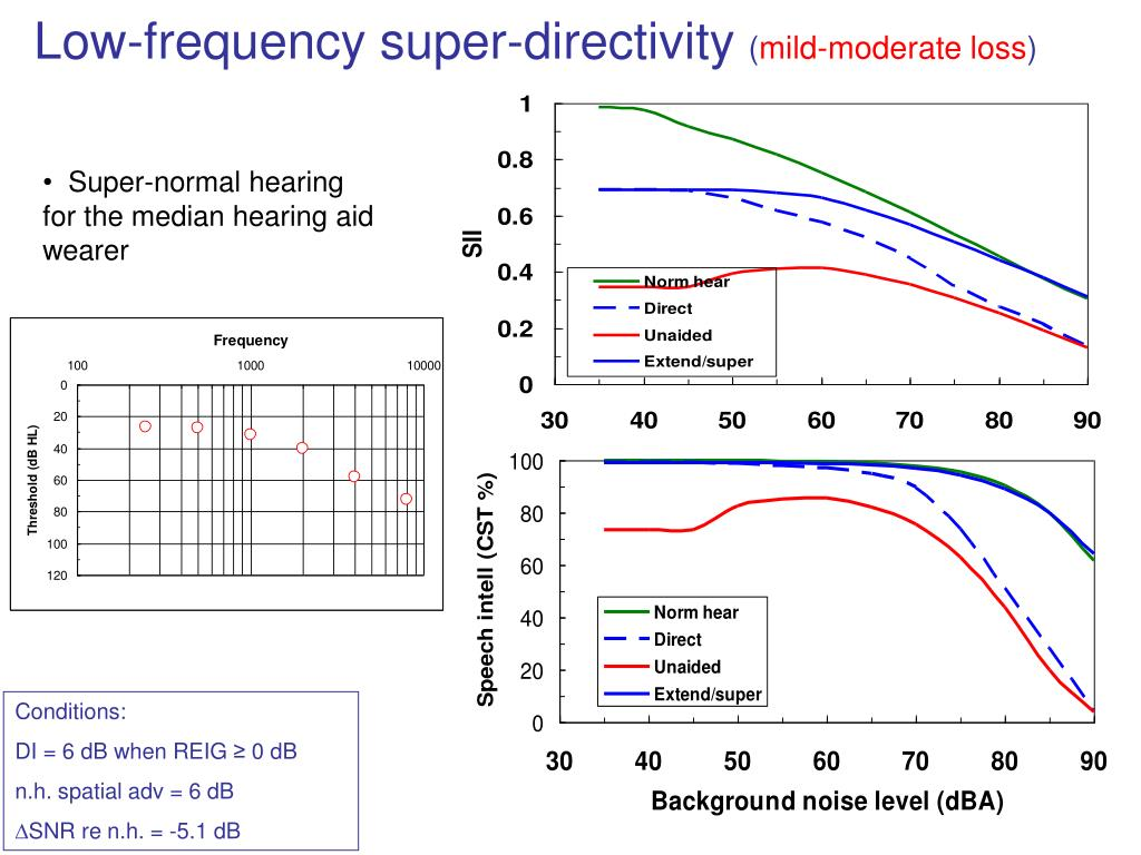 Low-frequency super-directivity