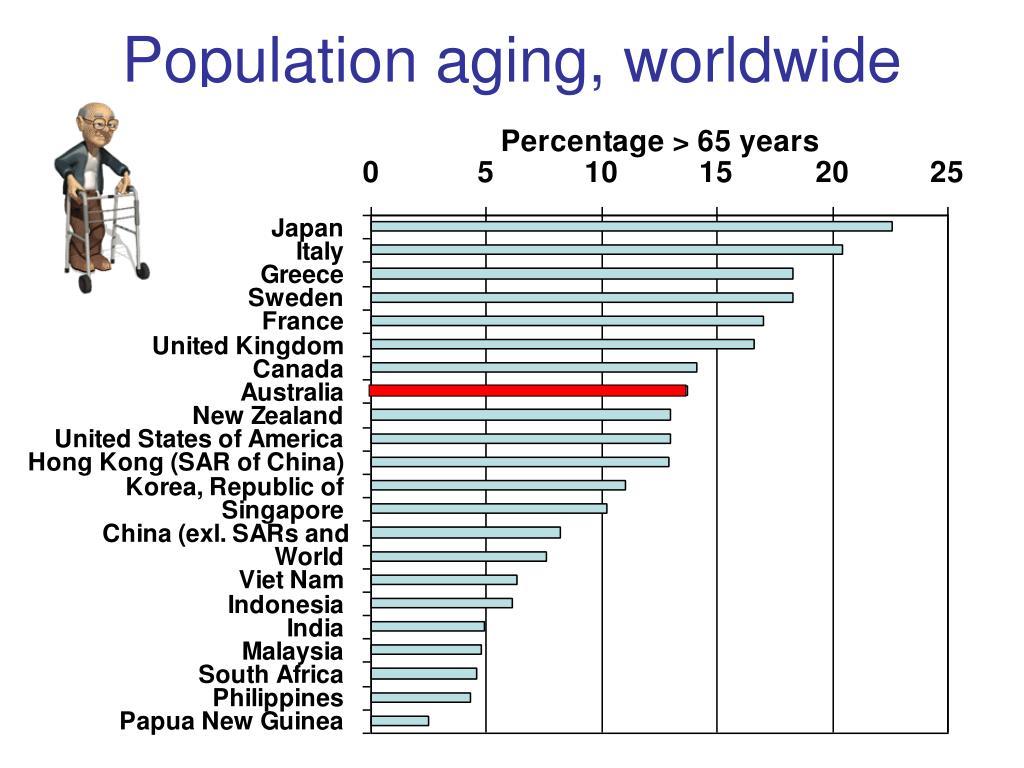 Population aging, worldwide