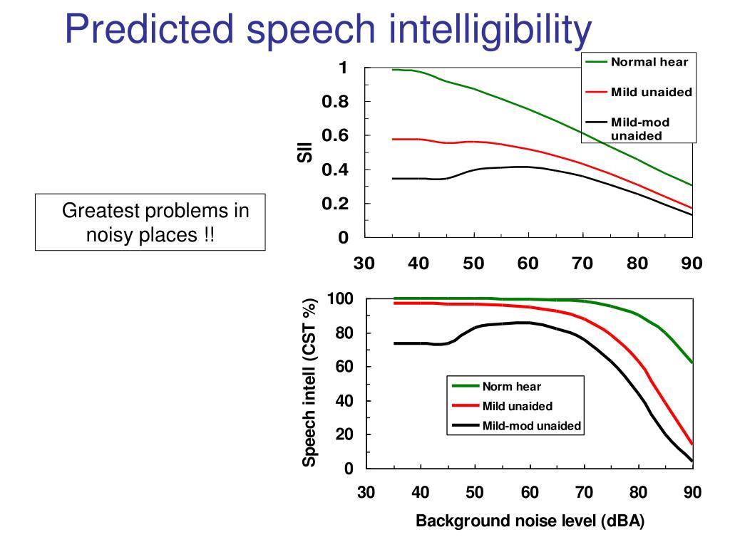 Predicted speech intelligibility