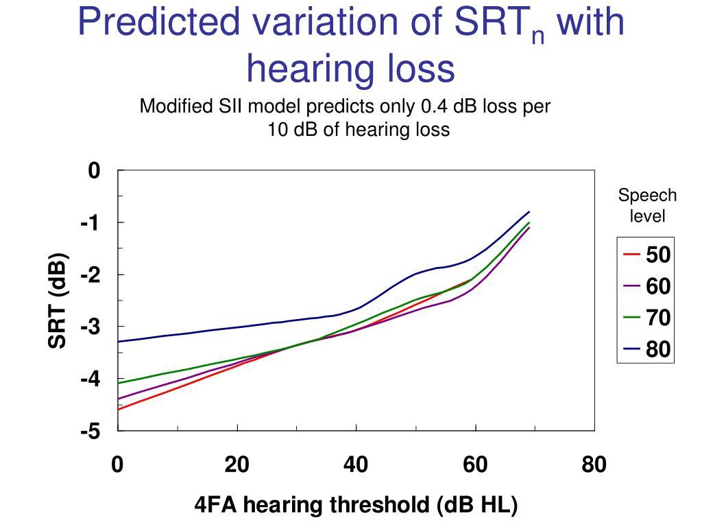 Predicted variation of SRT
