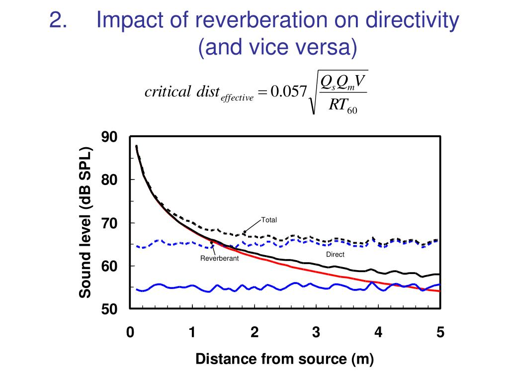 Impact of reverberation on directivity