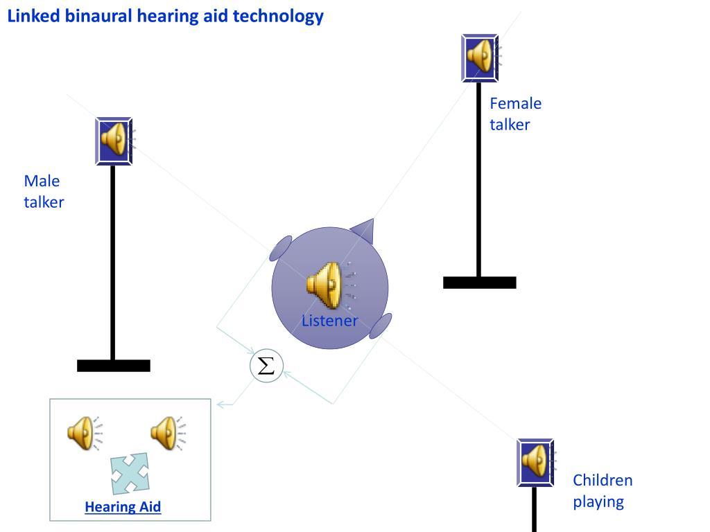 Linked binaural hearing aid technology