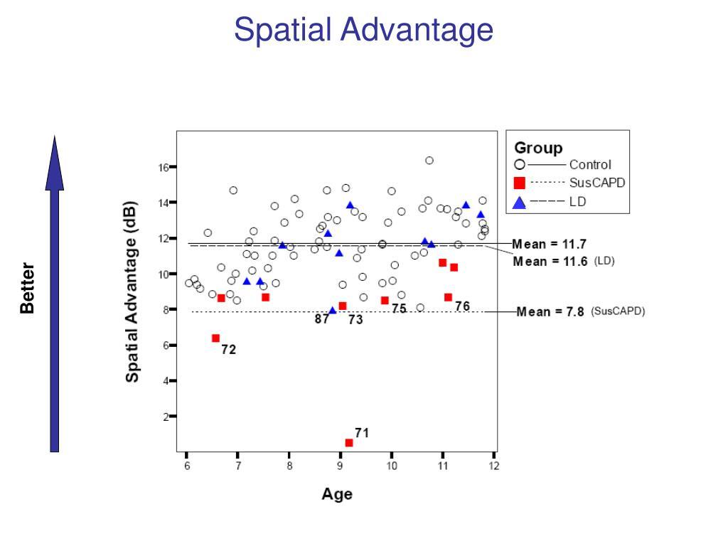 Spatial Advantage
