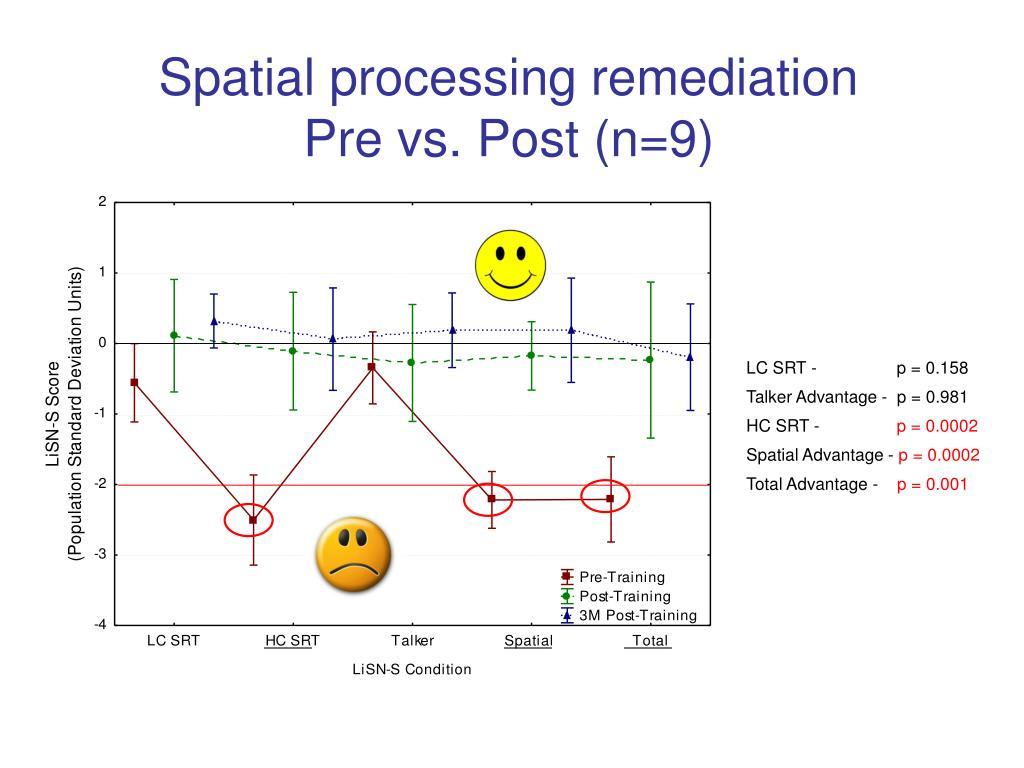 Spatial processing remediation
