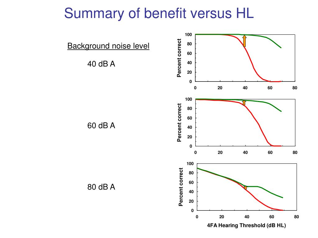Summary of benefit versus HL