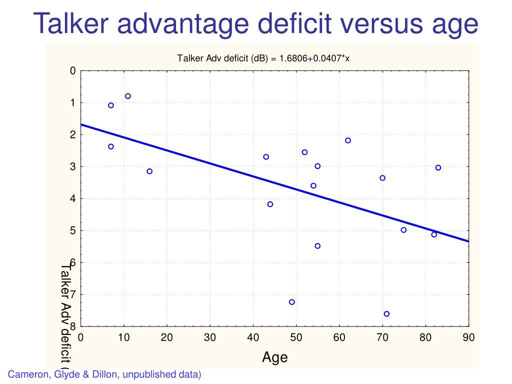 Talker advantage deficit versus age
