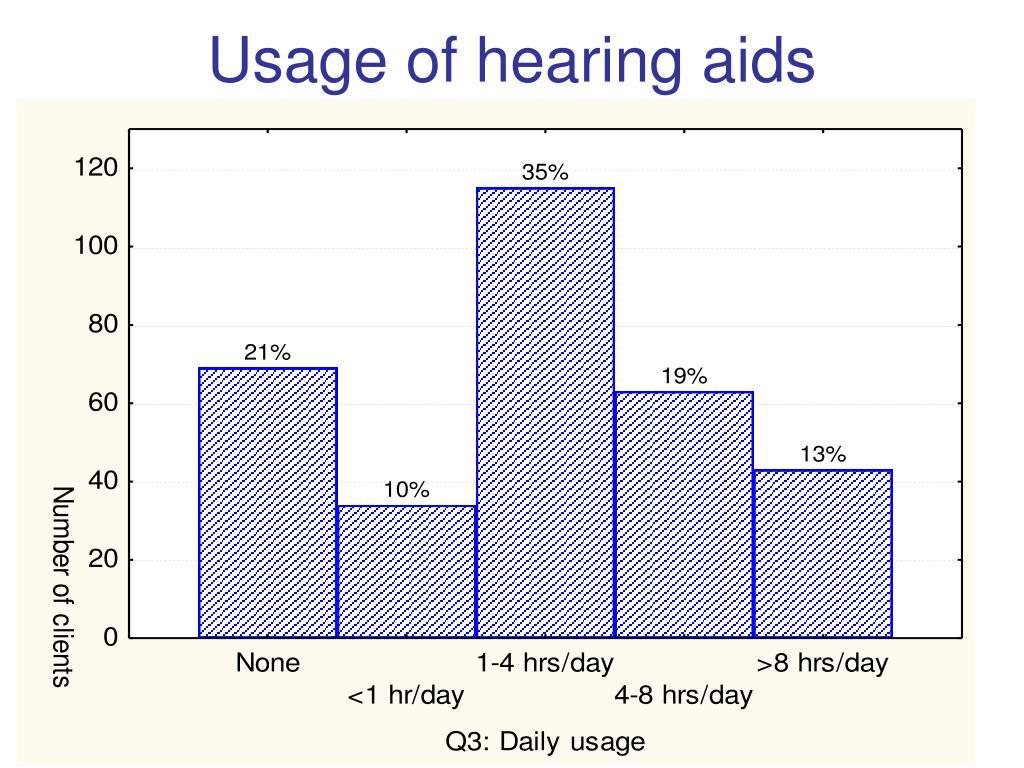 Usage of hearing aids
