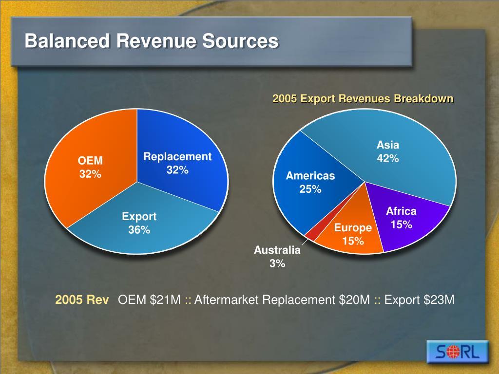 2005 Export Revenues Breakdown
