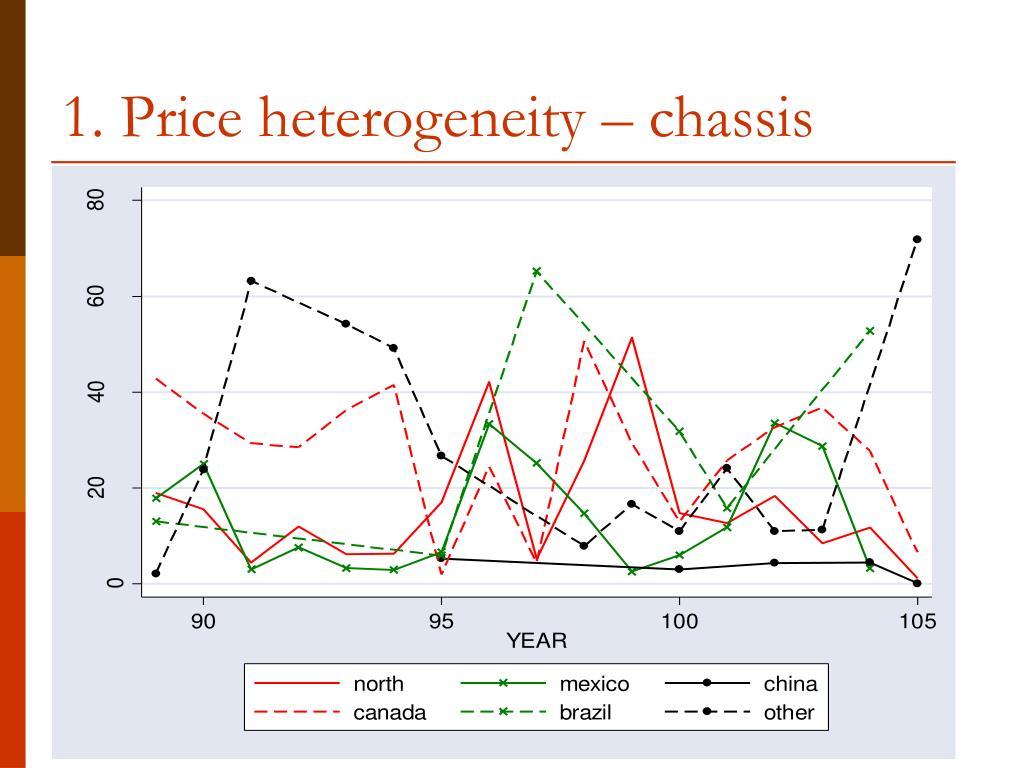 1. Price heterogeneity – chassis