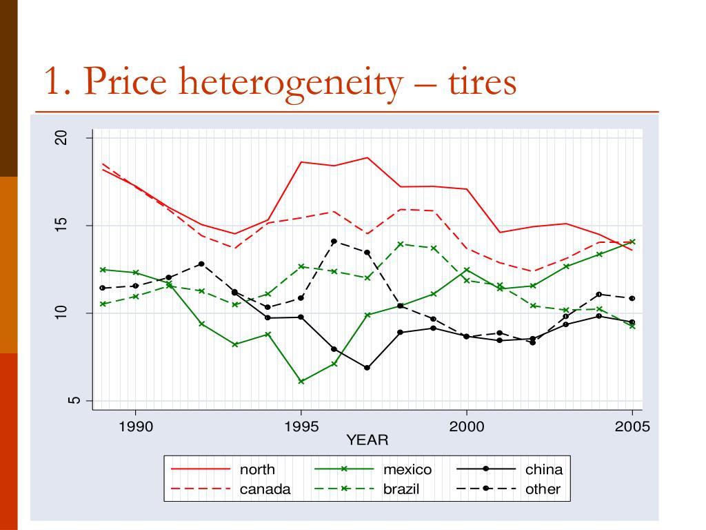 1. Price heterogeneity – tires