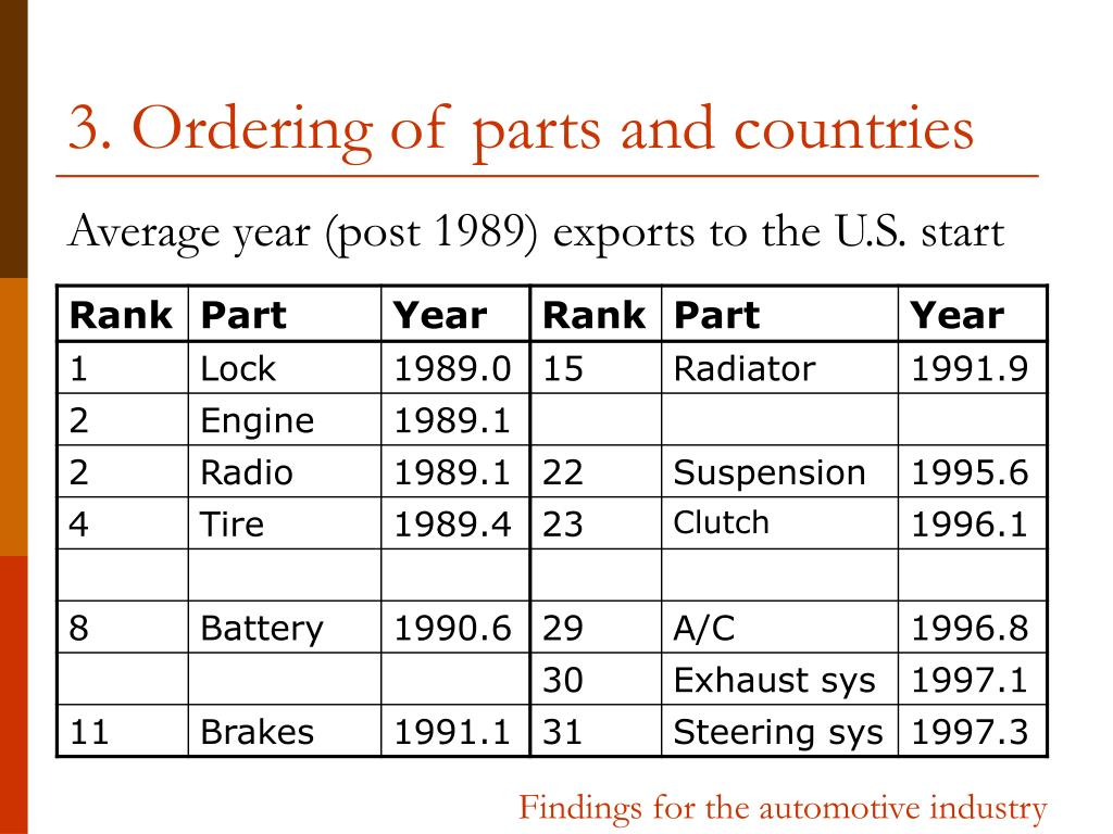 3. Ordering of parts and countries