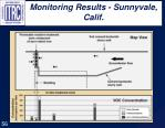 monitoring results sunnyvale calif