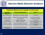 reactive media selection guidance
