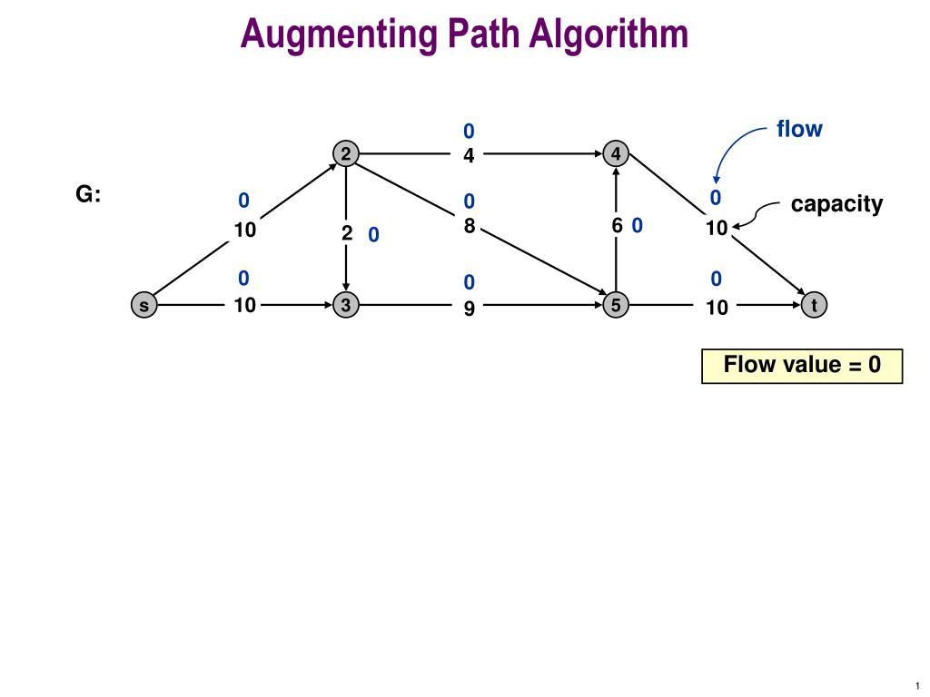 augmenting path algorithm l.