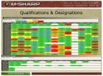 qualifications designations